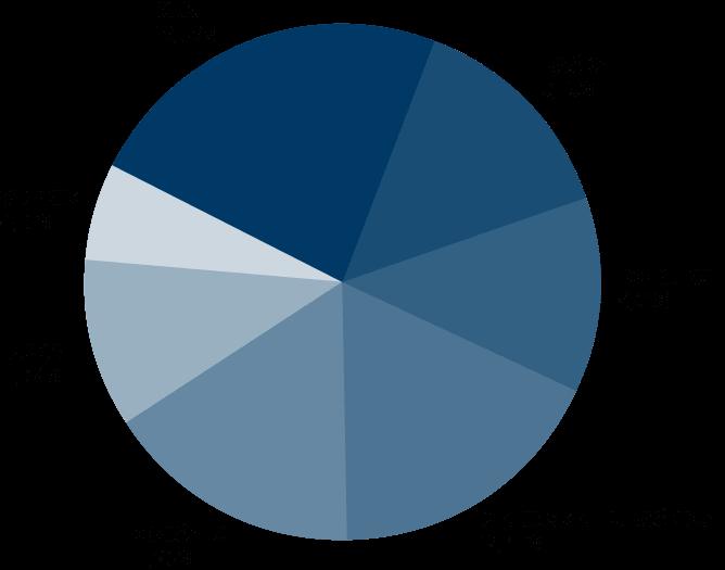 Graf: Veličina poslovnih udjela Ponikve voda d.o.o. i Ponikve eko otok Krk d.o.o.